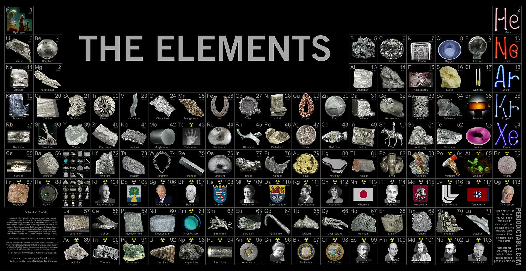 Mjm ci ncias material tabelas peri dicas para consultar for Ptable tabela periodica