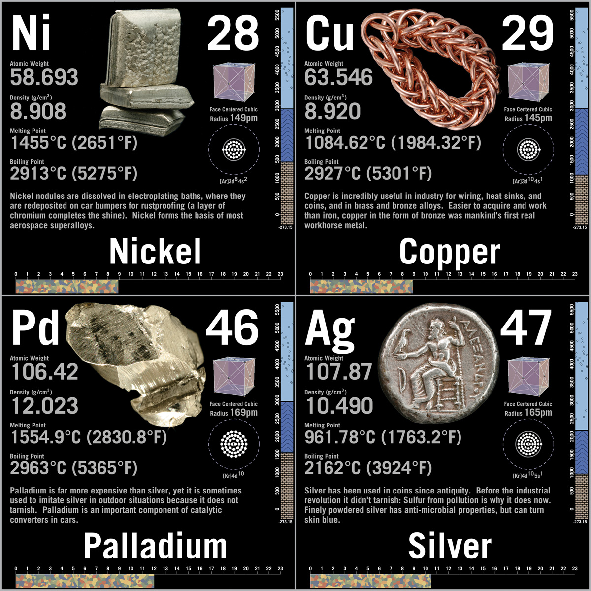Photo periodic table posters click here to see a sample of the data squares urtaz Images