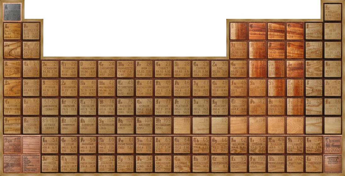 Periodic Table modern periodic table of elements with names pdf : The Wooden Periodic Table Table